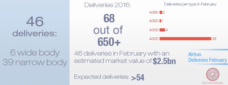 Airbus Deliveries February 2016