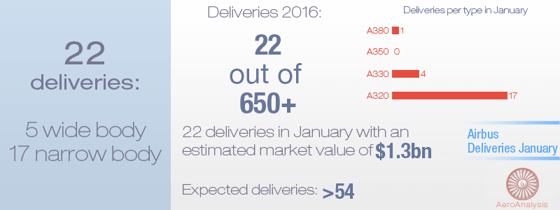 Airbus Deliveries January 2016