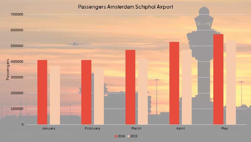 Passengers-may-schiphol